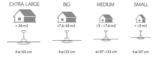 Ceiling fans sizes