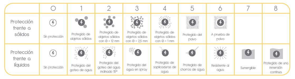 Grados de protección IP - Lamparas.es