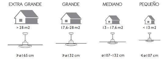 Dimensiones ventiladores en habitación