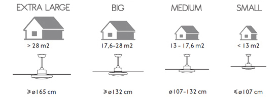 Fan dimensions in rooms